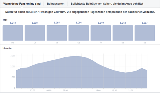 Facebook-Grafik-Insights
